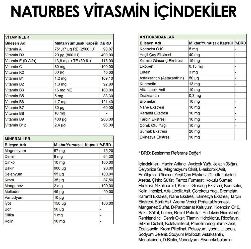 Vitasmin Besin Değerleri ve İçindekiler